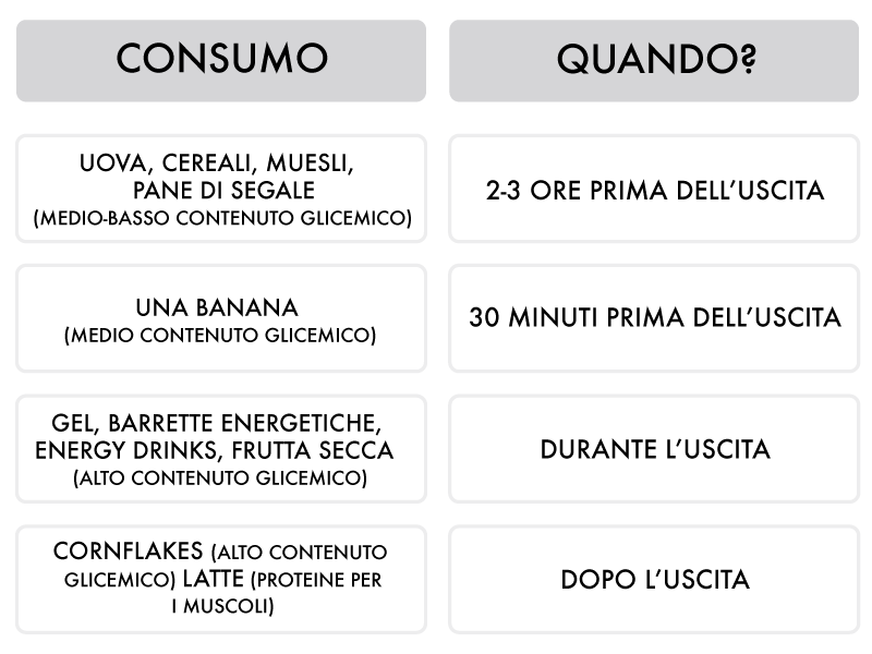 Ciclismo, alimentazione e carboidrati Moretti Bassano